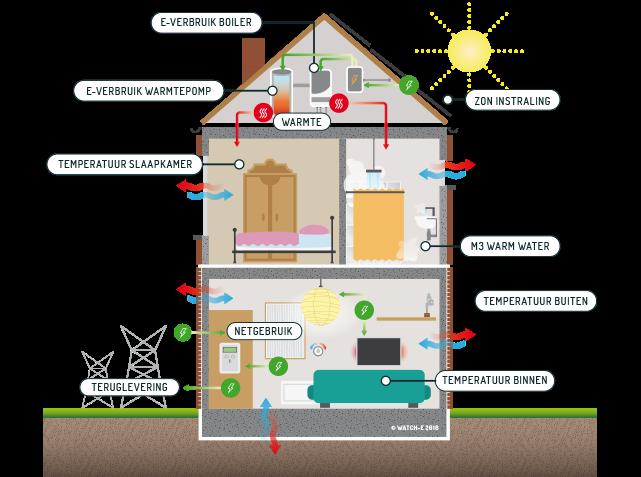 Energieneutraal bouwen duurzaam wonen voorbeelden for Huis duurzaam maken
